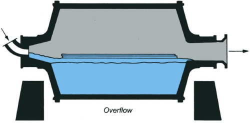 ball-mill-overflow