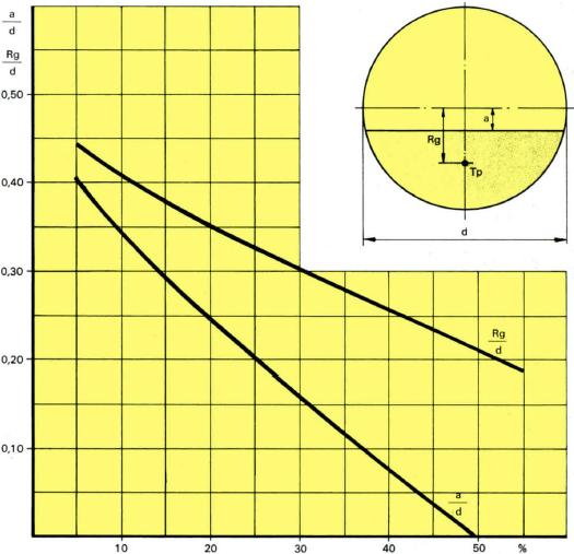 ball-mill-values
