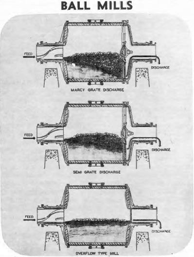 ball-mills-types