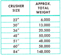 cone-crusher-weight