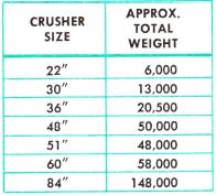 cone-crusher-weight