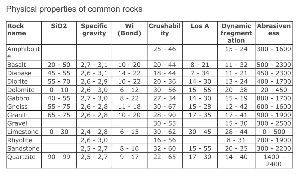 french-crushability-table-index