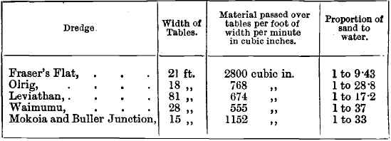 gold dredge width of tables