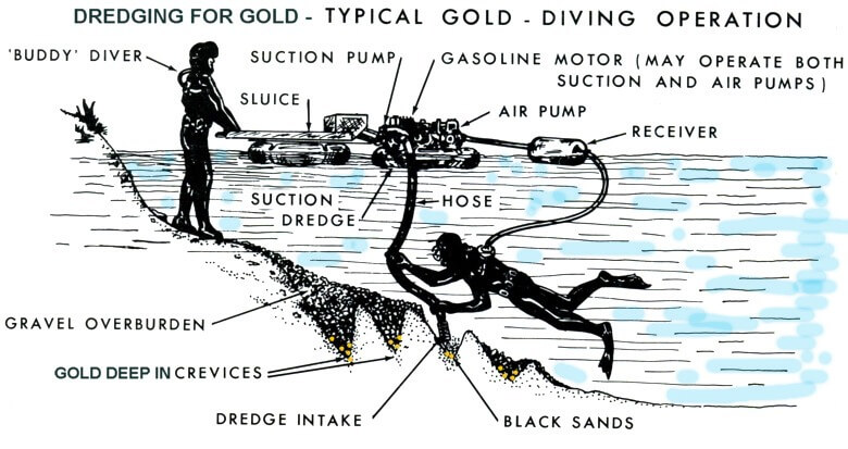how-does-a-gold-dredge-work