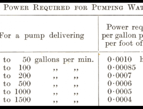 Power Required for Pumping Water