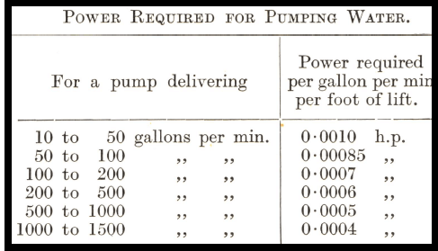 power-required-for-pumping-water