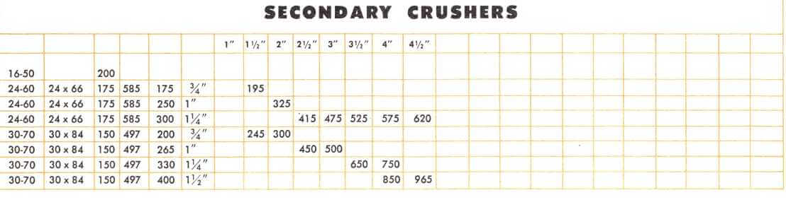 secondary-crushers