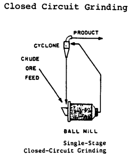 close-circuit-grinding-ball-mill-with-cyclone