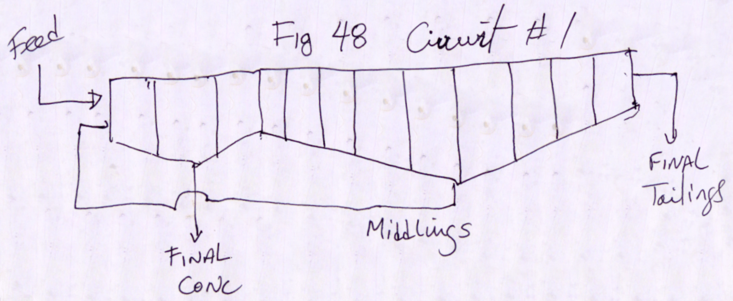 Flotation Circuits Diagrams