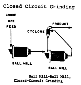 closed circuit grinding vs open circuit grinding rh 911metallurgist com