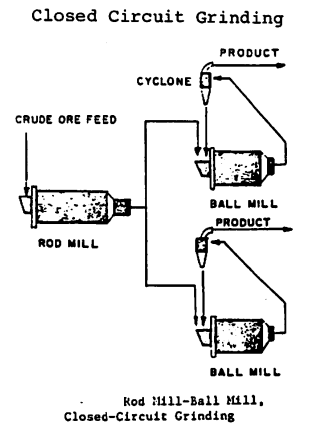 opened-circuit-rod-mill-and-close-circuit-ball-