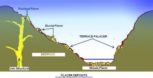 types-of-placer-deposit