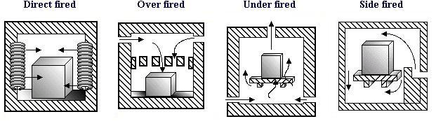 Furnace vs kiln definition and difference for Type of heating systems