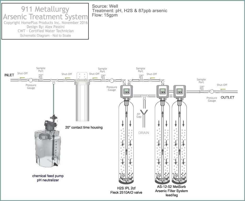 Industrial Water Treatment Systems & Process Flow Diagram on