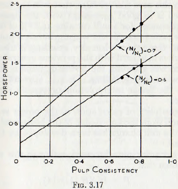 ball-tube-and-rod-mill-pulp-consistency