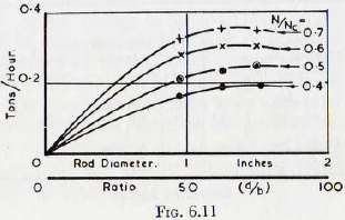 ball-tube-and-rod-mill-rod-diameter