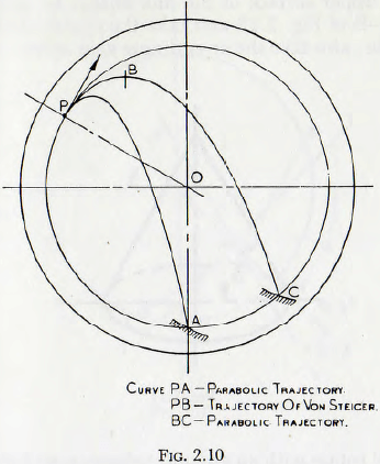 ball-tube-and-rod-mills-curve
