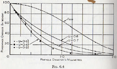 ball-tube-and-rod-mills-percentage-oversize