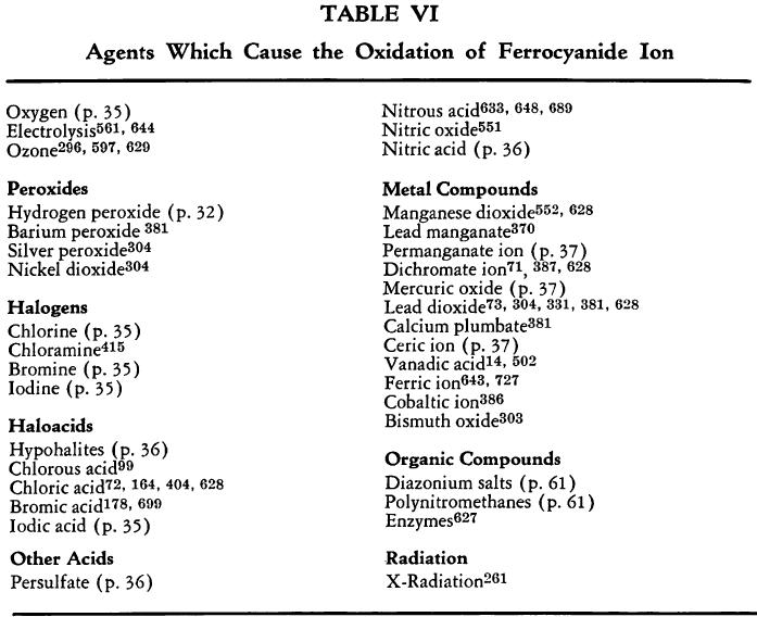 ferrocyanide-agents