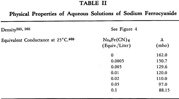 ferrocyanide-aqueous-solution