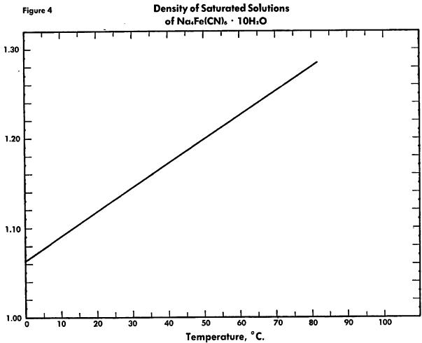 ferrocyanide-density