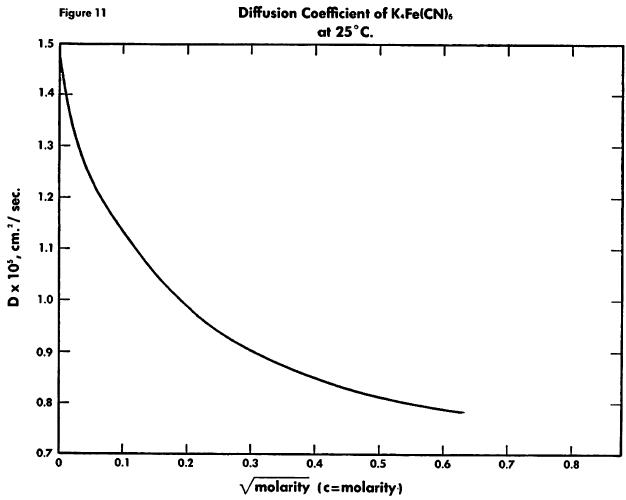 ferrocyanide-diffusion