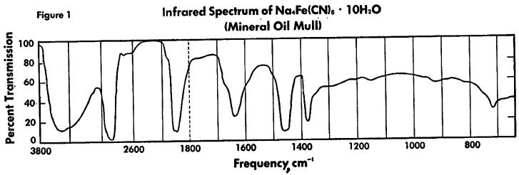 ferrocyanide-frequency