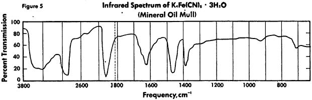 ferrocyanide-infrared