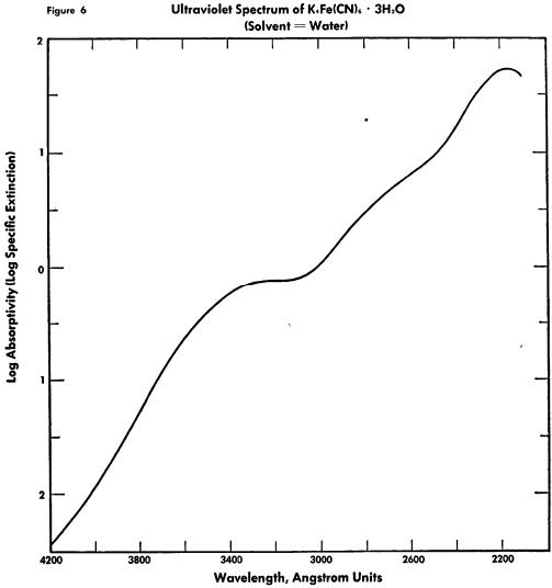 ferrocyanide-log