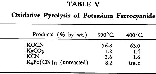 ferrocyanide-oxidative-pyrolysis