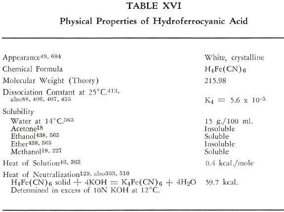 ferrocyanide-physical-properties