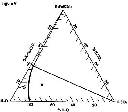 ferrocyanide-percent