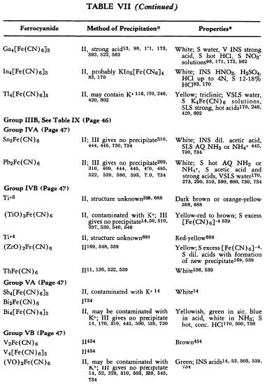 ferrocyanide-properties-3
