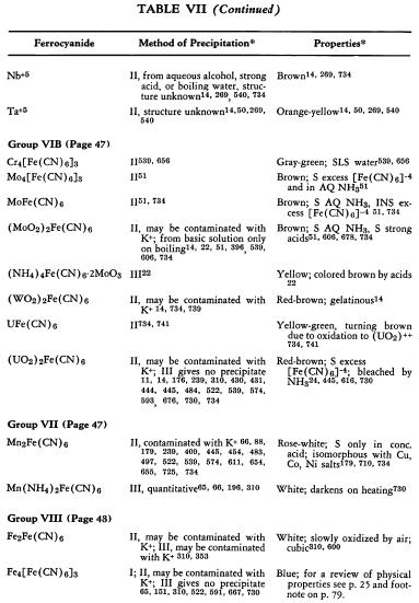 ferrocyanide-properties-4