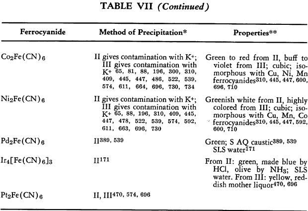 ferrocyanide-properties-5