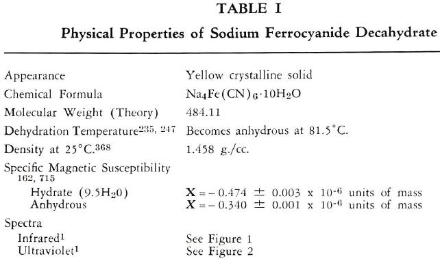 ferrocyanide-properties