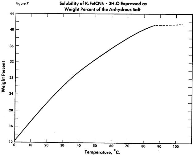 ferrocyanide-solubility