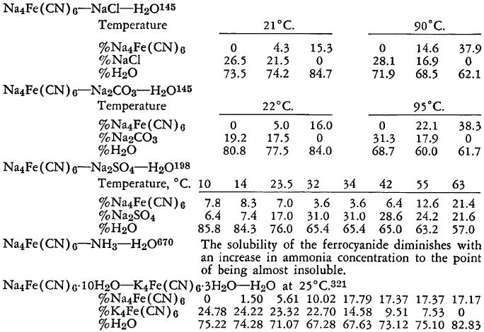 ferrocyanide-ternary-systems