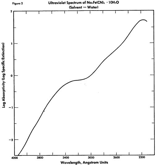 ferrocyanide-wavelength