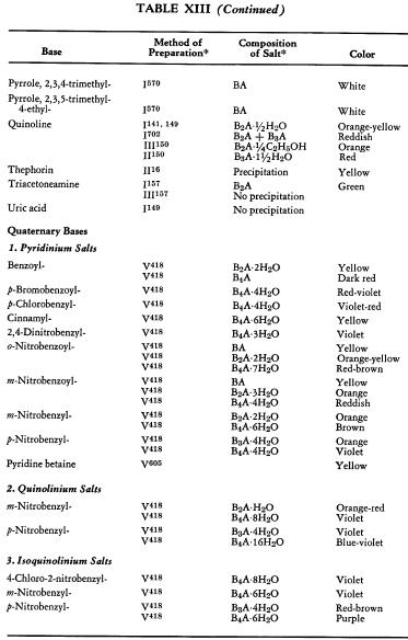 ferrocyanide-of-hetrocyclic-bases-2
