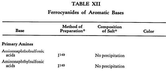 ferrocyanides-of-aromatic-bases