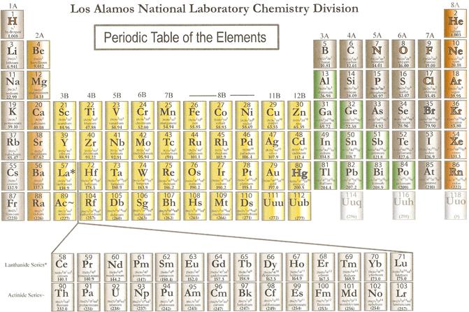 periodic table los alamos choice image periodic table and sample periodic table los alamos images periodic - Au Periodic Table Of Elements