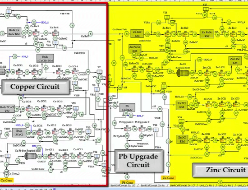 Flotation Simulation & Modelling Software to Improve Grade & Recovery Metallurgy