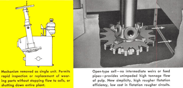 grinding-flotation-mechanism-type