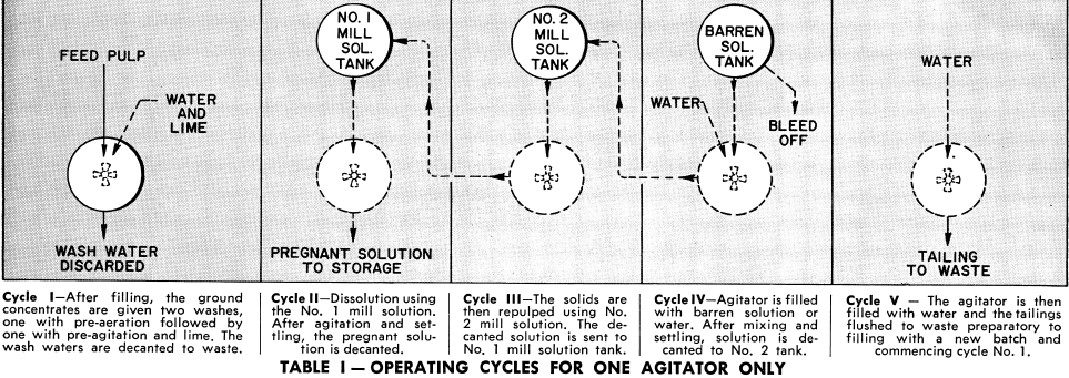 grinding-flotation-operating-cycles