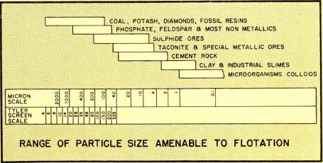 grinding-flotation-particle-size