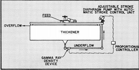 grinding-flotation-thickener