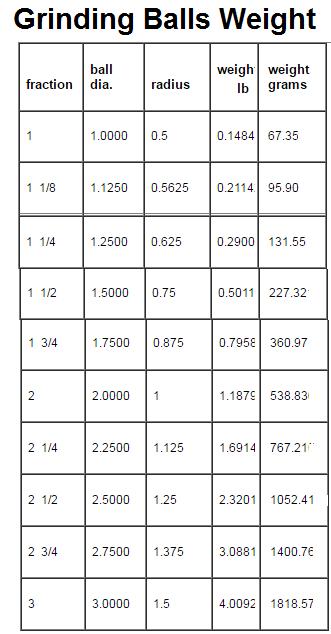 How Much Do Steel Grinding Balls Weigh