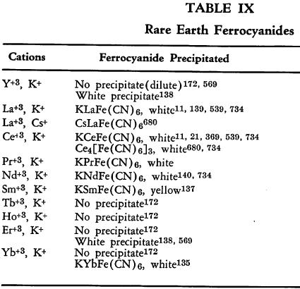 Ferrocyanides