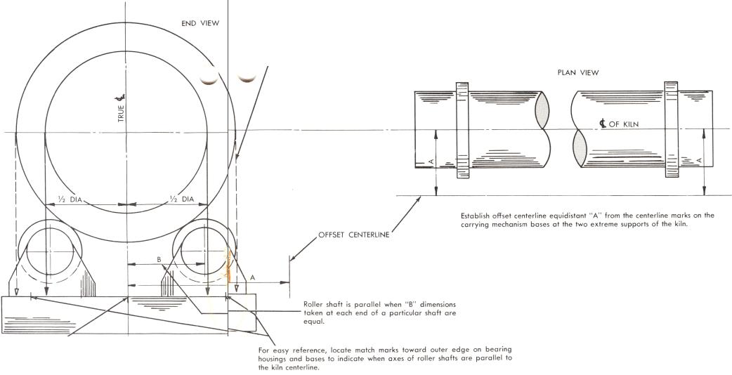 rotary-kiln-plumbs